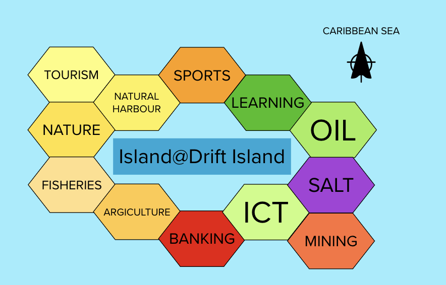 Leadership EcoSense Island@Drift Serious Gaming